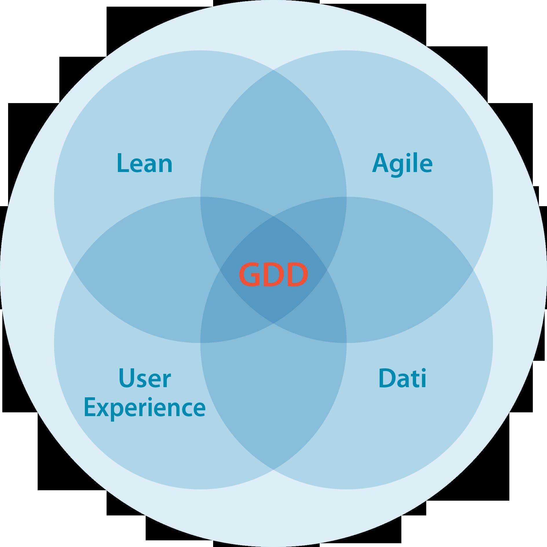 che-cos-e-il-growth-driven-design.png