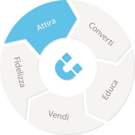 marketing automation attira clienti cloudnova