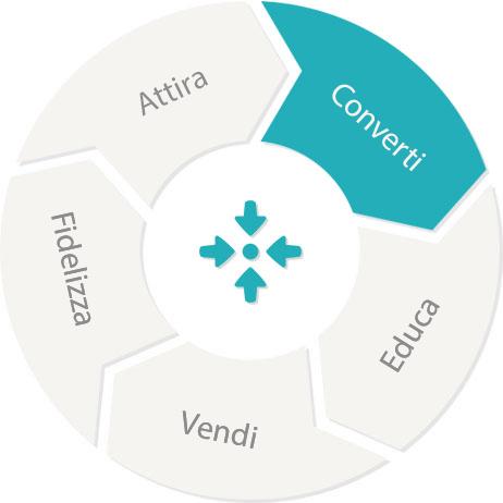 marketing automation cloudnova
