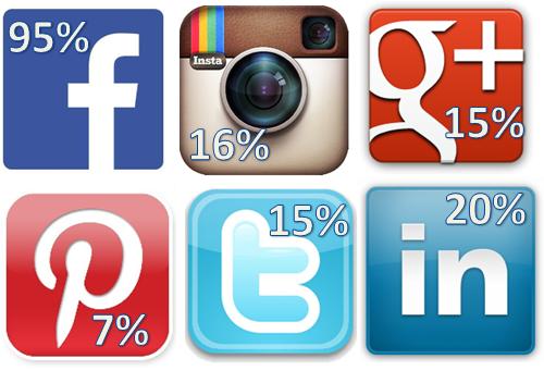 statistiche social media marketing