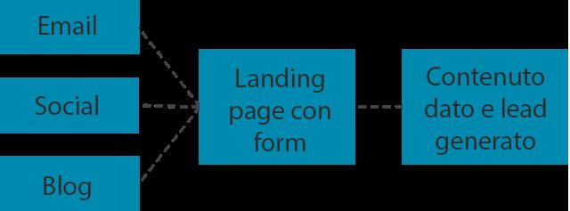 come-generare-lead-software.png