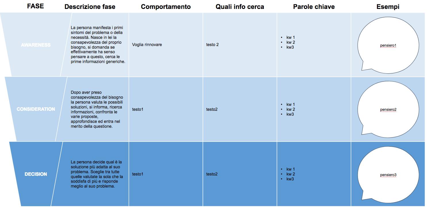 customer-journey-esempio-cloudnova