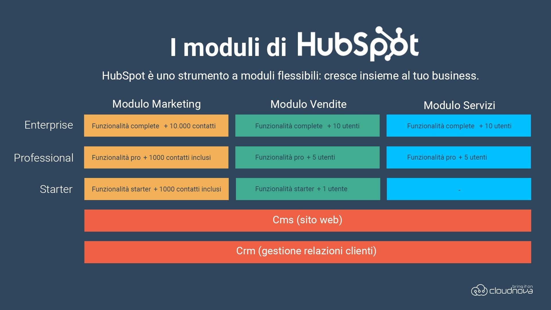 funzionalita-hubspot-4