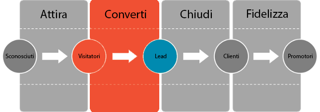 generare-lead-software.png
