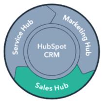 sales-hub-cloudnova