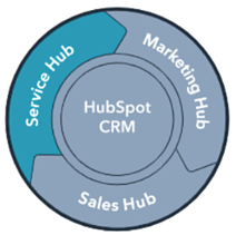 service-hub-cloudnova