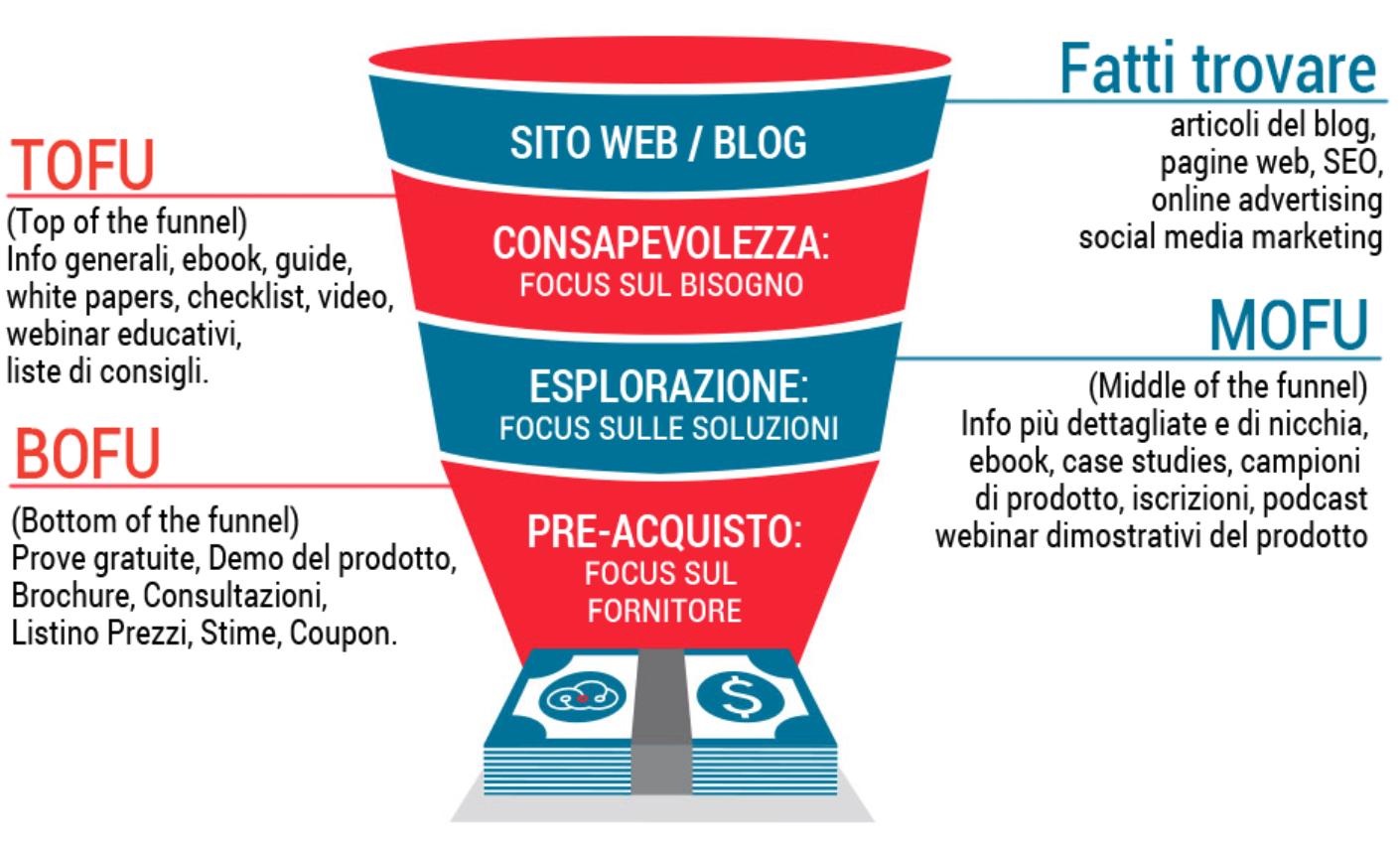 Inbound-Marketing-Che-cos-e-il-Funnel-di-Vendita