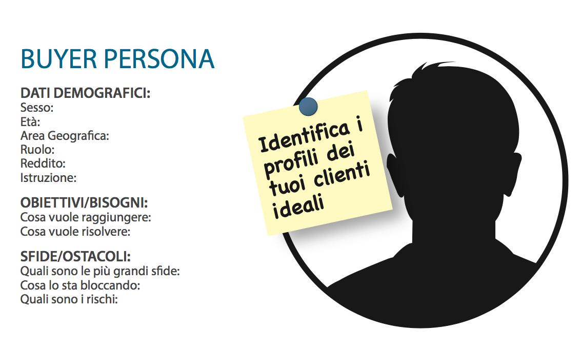 Inbound Marketing: Che cos'è un Buyer Persona