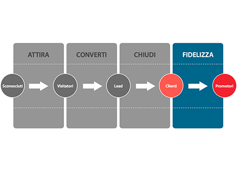 La Fase 4 dell'Inbound Marketing: Fidelizzare i clienti acquisiti per trasformarli in Fan