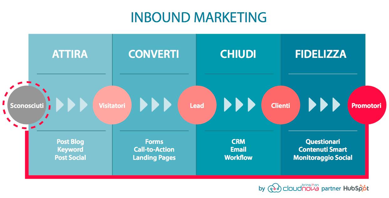 cos-e-inbound-marketing-cloudnova-partner-hubspot