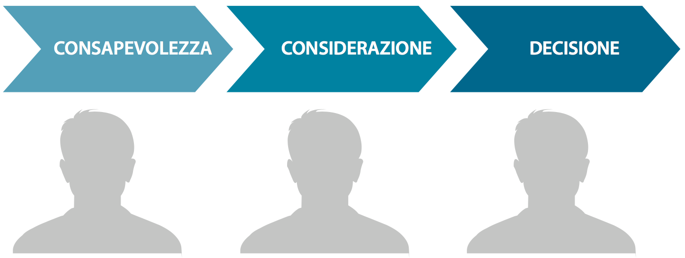 Inbound Marketing: Che cos'è il Customer's Journey