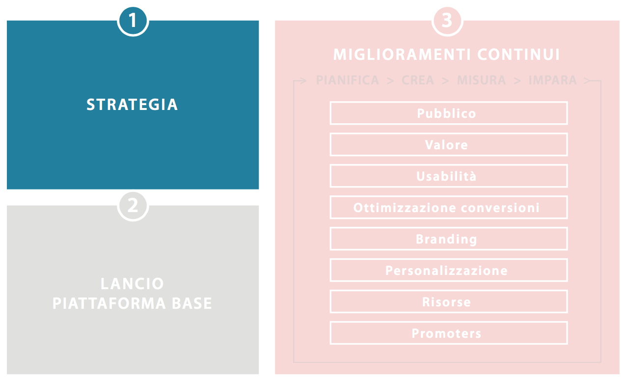 FASE 1 del Growth Driven Design: Strategia