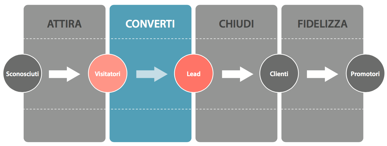 inbound-marketing-fase-2-convertire-visitatori-in-lead