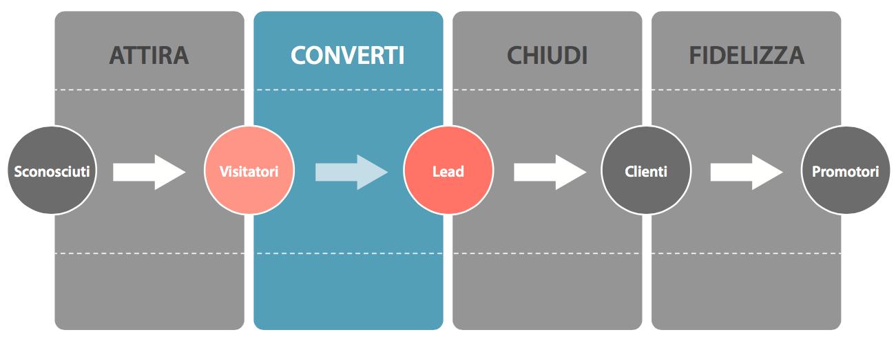 inbound-marketing-fase-2-convertire-visitatori-in-lead