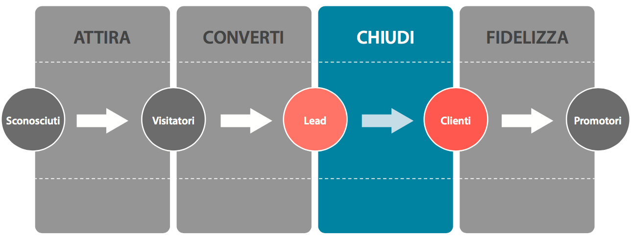 inbound-marketing-fase-3-chiudere-le-vendite