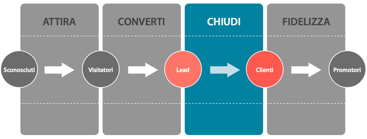 inbound-marketing-fase-3-chiudere-le-vendite