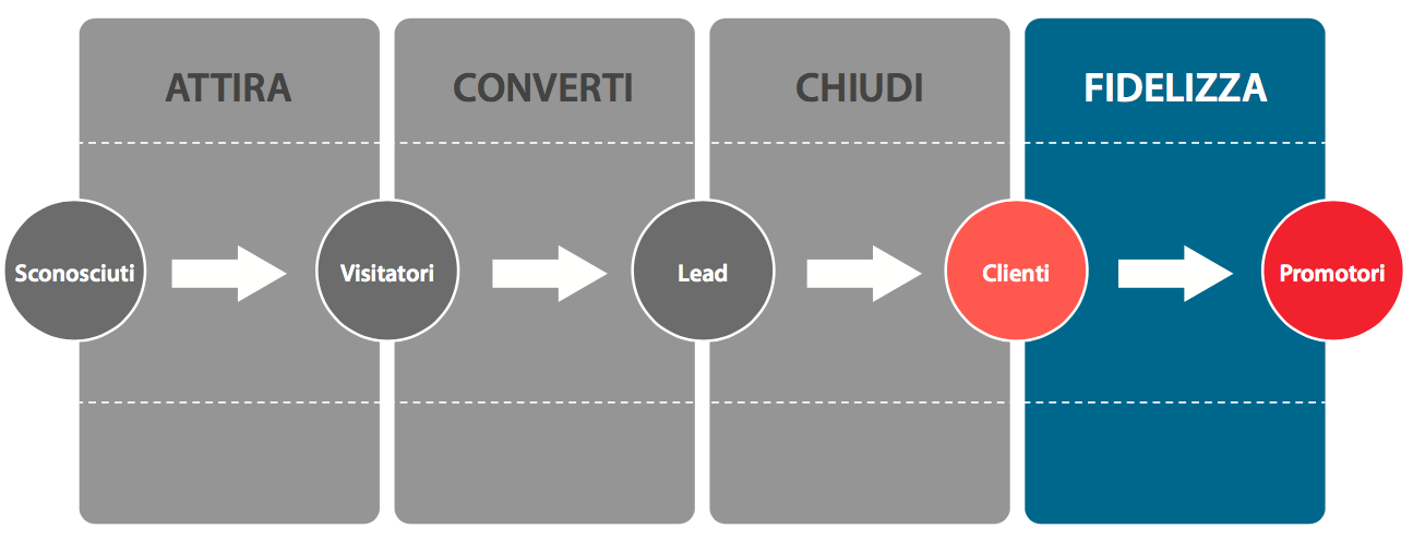 inbound-marketing-fase-4-fidelizzare-i-clienti