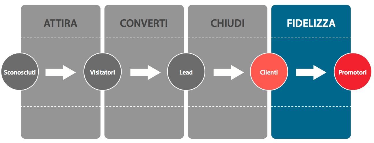 inbound-marketing-fase-4-fidelizzare-i-clienti