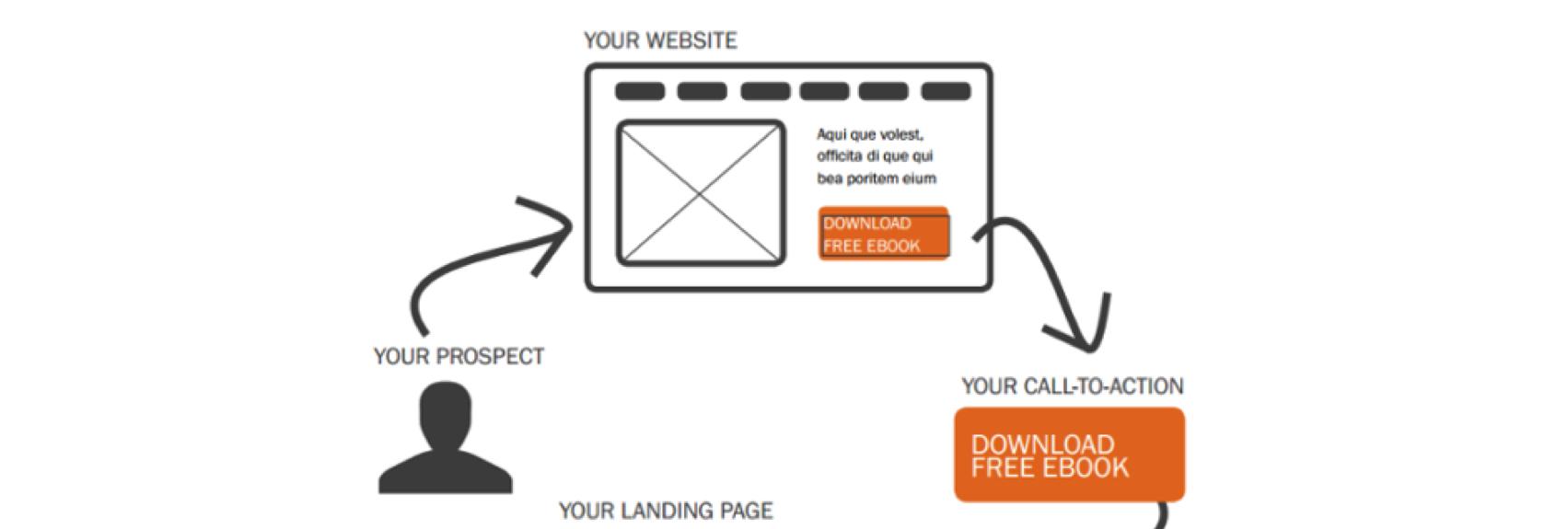 Inbound Marketing: Che cos'è un Percorso di Conversione