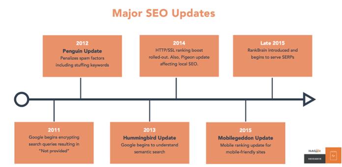 principali-aggiornamenti-algoritmo-google-topic-cluster