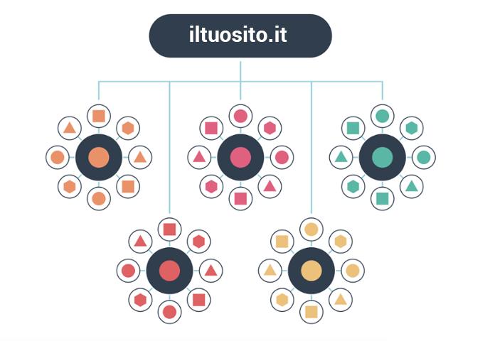 struttura-topic-cluster-inbound-marketing-cloudnova