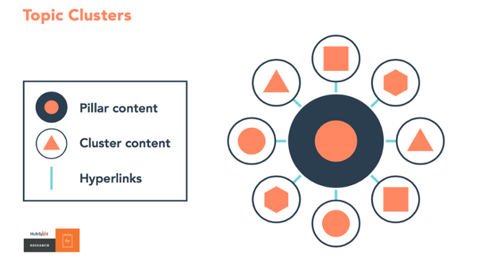 topic-cluster-model-inbound-content-marketing-cloudnova