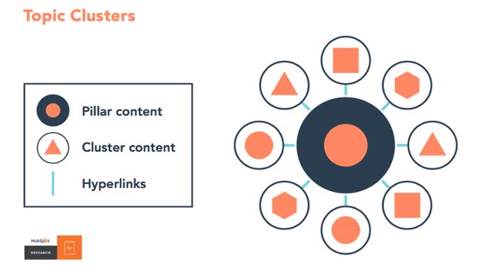 topic-cluster-model-inbound-content-marketing-cloudnova